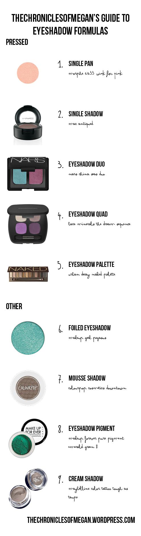 eyeshadowformulas
