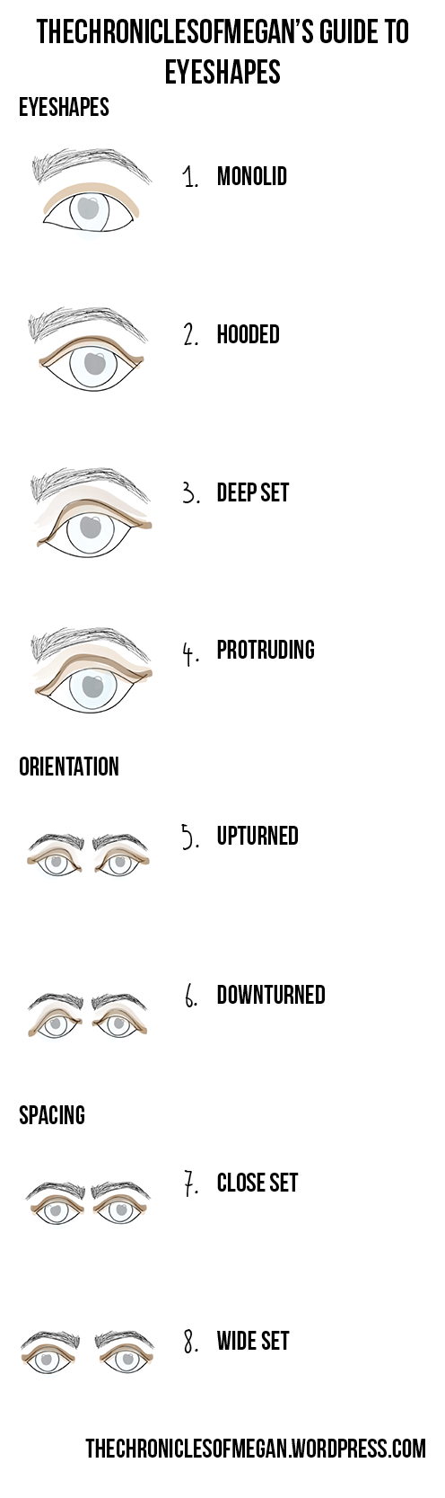 Nose Types Chart Heartpulsar